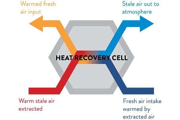 Xpelair Muro systeemventilatie-met-WTW - Heat recovery